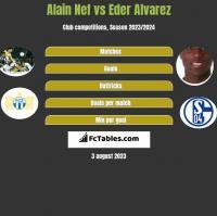 Alain Nef vs Eder Alvarez h2h player stats