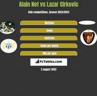 Alain Nef vs Lazar Cirkovic h2h player stats