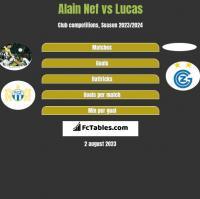 Alain Nef vs Lucas h2h player stats