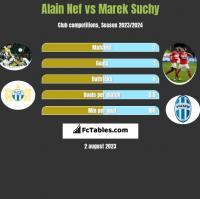 Alain Nef vs Marek Suchy h2h player stats