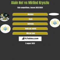 Alain Nef vs Mirlind Kryeziu h2h player stats
