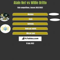 Alain Nef vs Willie Britto h2h player stats