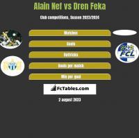 Alain Nef vs Dren Feka h2h player stats