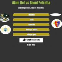 Alain Nef vs Raoul Petretta h2h player stats