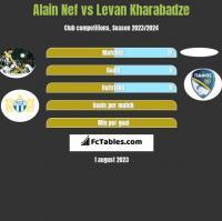 Alain Nef vs Levan Kharabadze h2h player stats