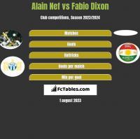 Alain Nef vs Fabio Dixon h2h player stats