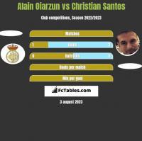 Alain Oiarzun vs Christian Santos h2h player stats