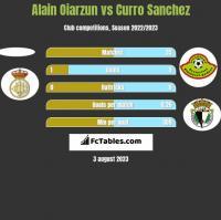 Alain Oiarzun vs Curro Sanchez h2h player stats