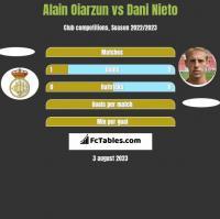 Alain Oiarzun vs Dani Nieto h2h player stats
