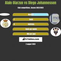 Alain Oiarzun vs Diego Johannesson h2h player stats