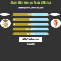 Alain Oiarzun vs Fran Villalba h2h player stats