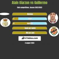 Alain Oiarzun vs Guillermo h2h player stats