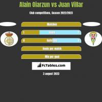 Alain Oiarzun vs Juan Villar h2h player stats