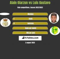 Alain Oiarzun vs Luis Gustavo h2h player stats