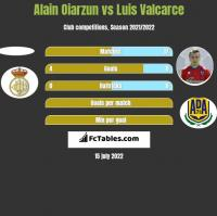 Alain Oiarzun vs Luis Valcarce h2h player stats