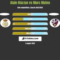 Alain Oiarzun vs Marc Mateu h2h player stats