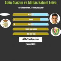 Alain Oiarzun vs Matias Nahuel Leiva h2h player stats