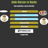 Alain Oiarzun vs Nacho h2h player stats