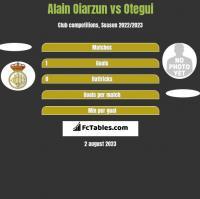 Alain Oiarzun vs Otegui h2h player stats