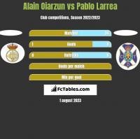 Alain Oiarzun vs Pablo Larrea h2h player stats