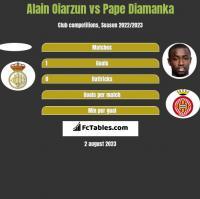 Alain Oiarzun vs Pape Diamanka h2h player stats