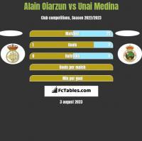 Alain Oiarzun vs Unai Medina h2h player stats