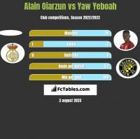 Alain Oiarzun vs Yaw Yeboah h2h player stats