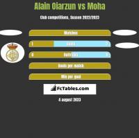 Alain Oiarzun vs Moha h2h player stats