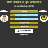Alain Oiarzun vs Igor Zlatanovic h2h player stats