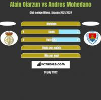 Alain Oiarzun vs Andres Mohedano h2h player stats