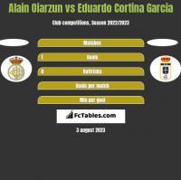 Alain Oiarzun vs Eduardo Cortina Garcia h2h player stats