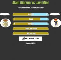 Alain Oiarzun vs Javi Mier h2h player stats