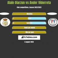 Alain Oiarzun vs Ander Vidorreta h2h player stats