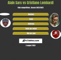 Alain Sars vs Cristiano Lombardi h2h player stats