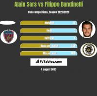 Alain Sars vs Filippo Bandinelli h2h player stats