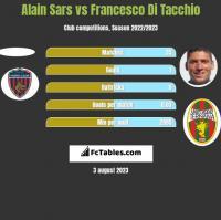 Alain Sars vs Francesco Di Tacchio h2h player stats