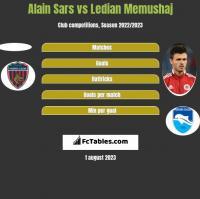 Alain Sars vs Ledian Memushaj h2h player stats