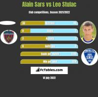 Alain Sars vs Leo Stulac h2h player stats