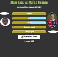 Alain Sars vs Marco Firenze h2h player stats