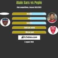 Alain Sars vs Pepin h2h player stats