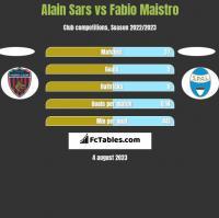 Alain Sars vs Fabio Maistro h2h player stats