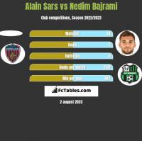 Alain Sars vs Nedim Bajrami h2h player stats