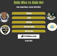 Alain Wiss vs Alain Nef h2h player stats