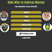 Alain Wiss vs Andreas Maxsoe h2h player stats