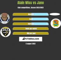 Alain Wiss vs Jano h2h player stats