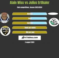 Alain Wiss vs Julius Ertlhaler h2h player stats