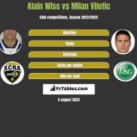 Alain Wiss vs Milan Vilotic h2h player stats