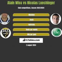 Alain Wiss vs Nicolas Luechinger h2h player stats