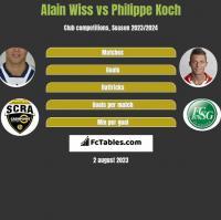 Alain Wiss vs Philippe Koch h2h player stats