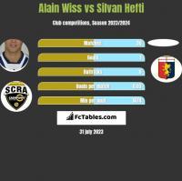 Alain Wiss vs Silvan Hefti h2h player stats